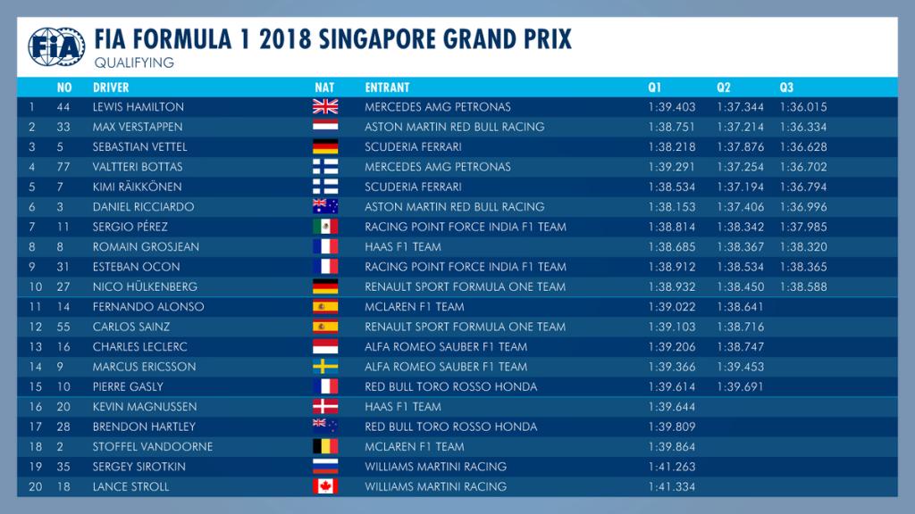 singapūro gp kvalifikacijoje